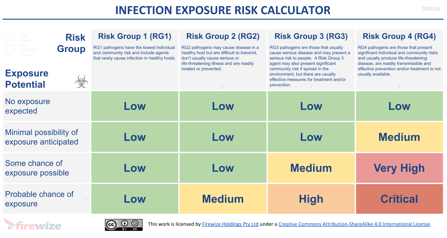 Infection Exposure Risk Calculator