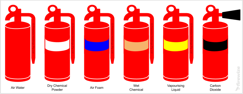 Portable Fire Extinguisher Types Chart