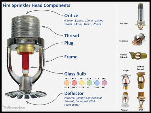 How does an automatic fire sprinkler head work? | Firewize