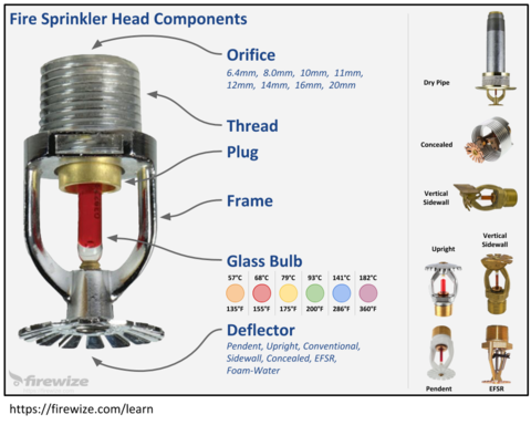 Fire Sprinkler Head Components